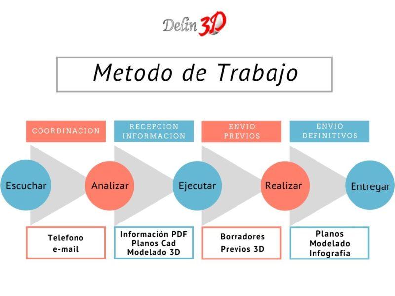metodología de trabajo Delin3D